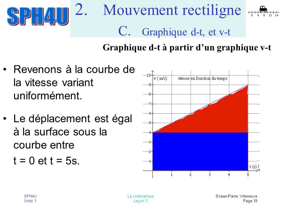 SPH4U Unité 1 La cinématique Leçon 3 ©Jean-Pierre Villeneuve Page 19 2. Mouvement rectiligne C. Graphique d-t, et v-t Revenons à la courbe de la vites