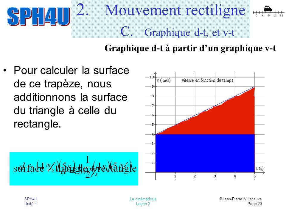 SPH4U Unité 1 La cinématique Leçon 3 ©Jean-Pierre Villeneuve Page 20 2. Mouvement rectiligne C. Graphique d-t, et v-t Pour calculer la surface de ce t