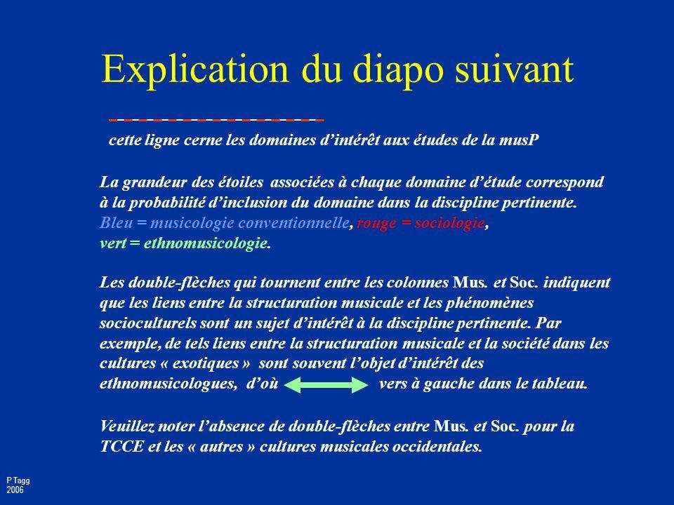 4 défis à labsolutisme musicologique Phase Début Médias de masse musicales Lingua franca musicale ethno c. 1900 notation, enreg. acoustique TCCE & mus