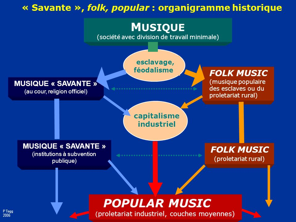 Presentation overview 1.Popular Music what is it.2.Popular Music why study it.