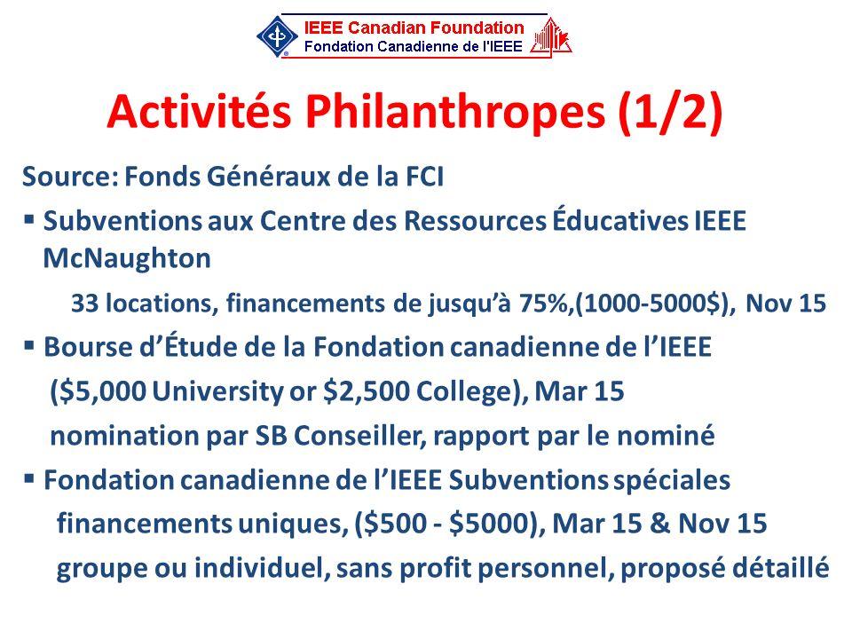 Activités Philanthropes (1/2) Source: Fonds Généraux de la FCI Subventions aux Centre des Ressources Éducatives IEEE McNaughton 33 locations, financem