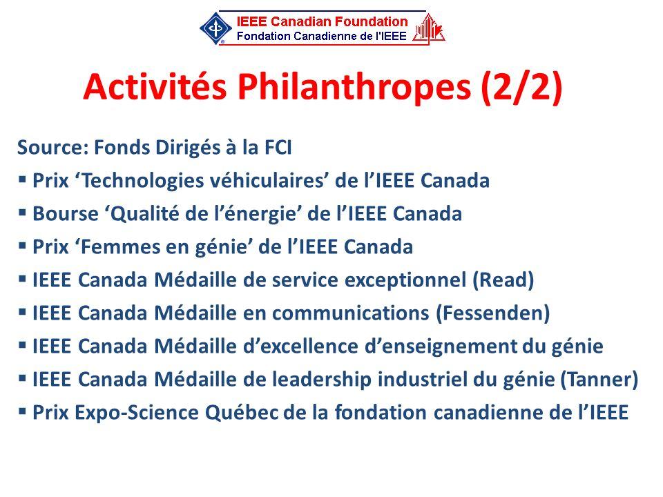 Activités Philanthropes (2/2) Source: Fonds Dirigés à la FCI Prix Technologies véhiculaires de lIEEE Canada Bourse Qualité de lénergie de lIEEE Canada