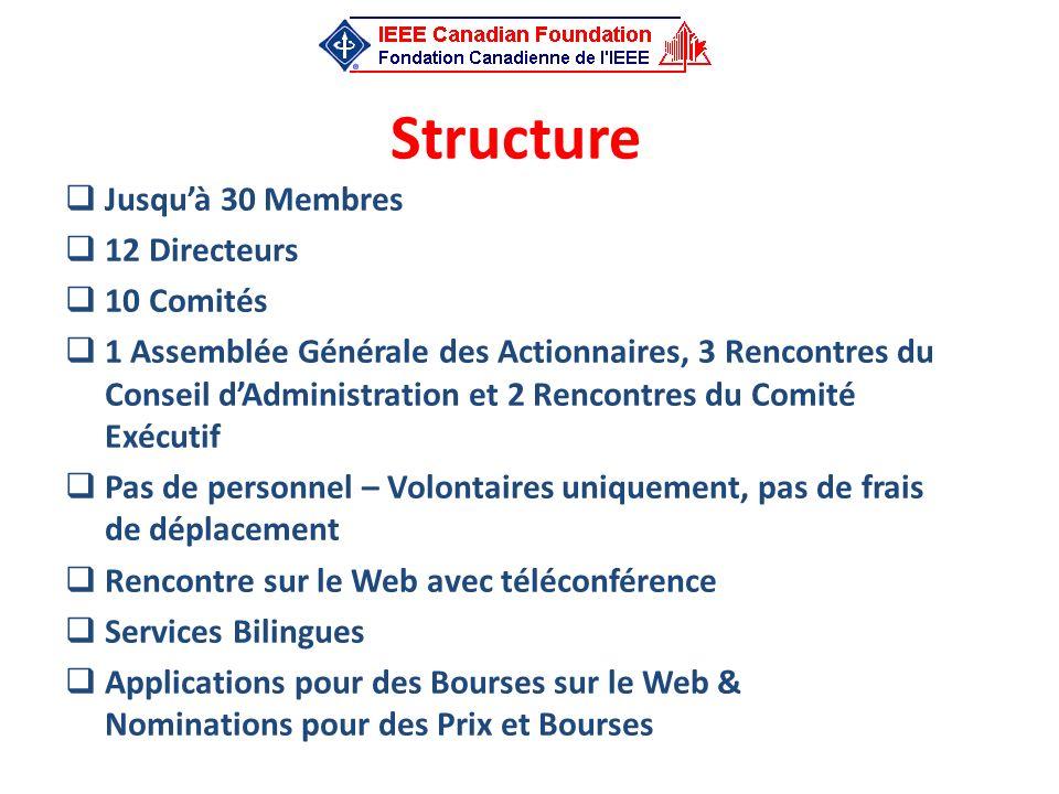 Structure Jusquà 30 Membres 12 Directeurs 10 Comités 1 Assemblée Générale des Actionnaires, 3 Rencontres du Conseil dAdministration et 2 Rencontres du