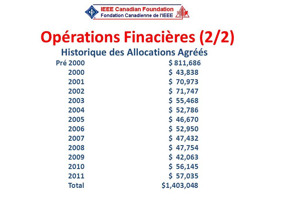 Opérations Finacières (2/2) Historique des Allocations Agréés Pré 2000$ 811,686 2000$ 43,838 2001$ 70,973 2002$ 71,747 2003$ 55,468 2004$ 52,786 2005$