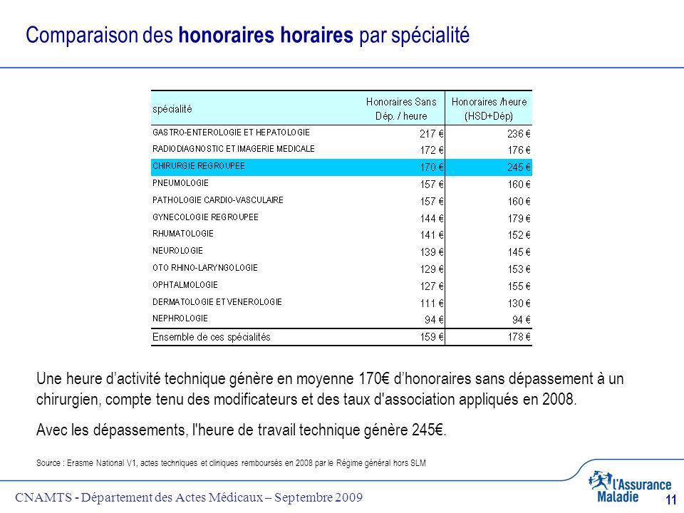 CNAMTS - Département des Actes Médicaux – Septembre 2009 11 Comparaison des honoraires horaires par spécialité Source : Erasme National V1, actes tech
