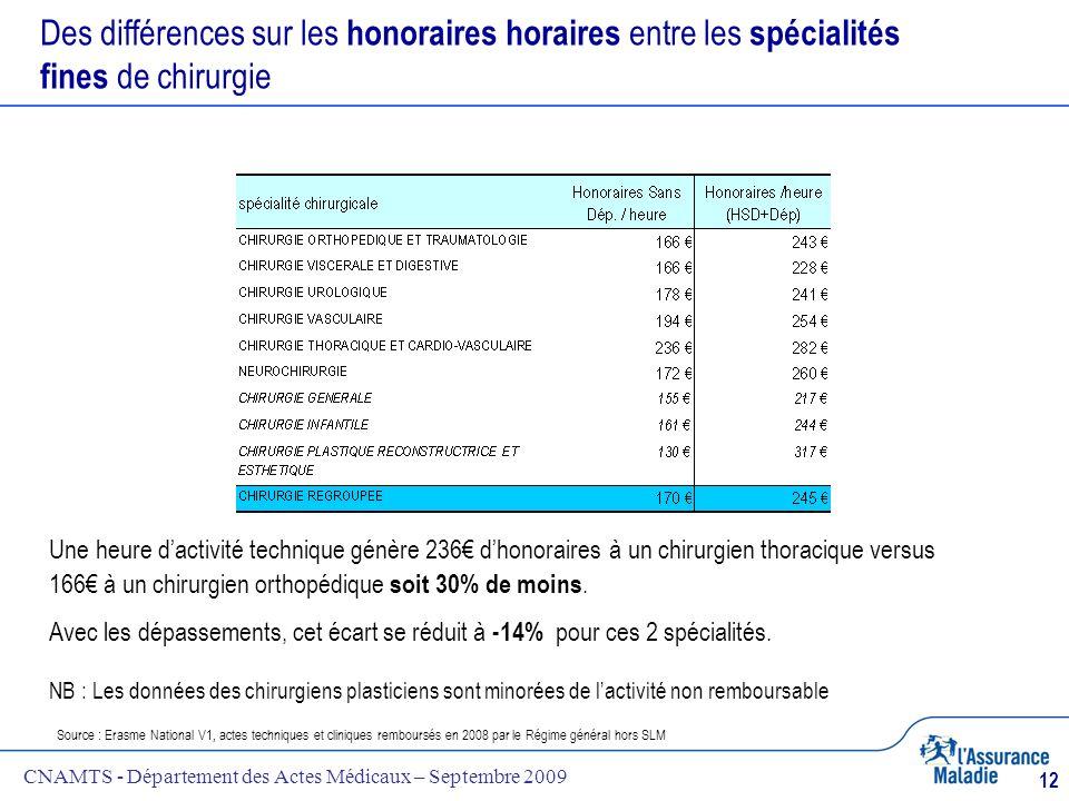 CNAMTS - Département des Actes Médicaux – Septembre 2009 12 Des différences sur les honoraires horaires entre les spécialités fines de chirurgie Sourc