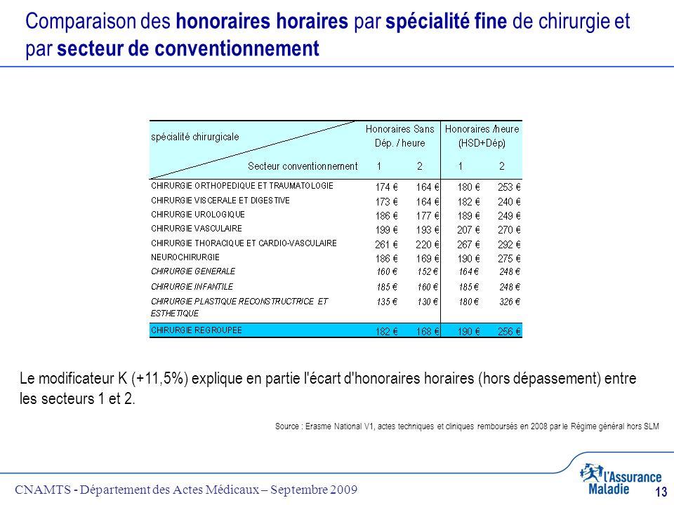 CNAMTS - Département des Actes Médicaux – Septembre 2009 13 Comparaison des honoraires horaires par spécialité fine de chirurgie et par secteur de con