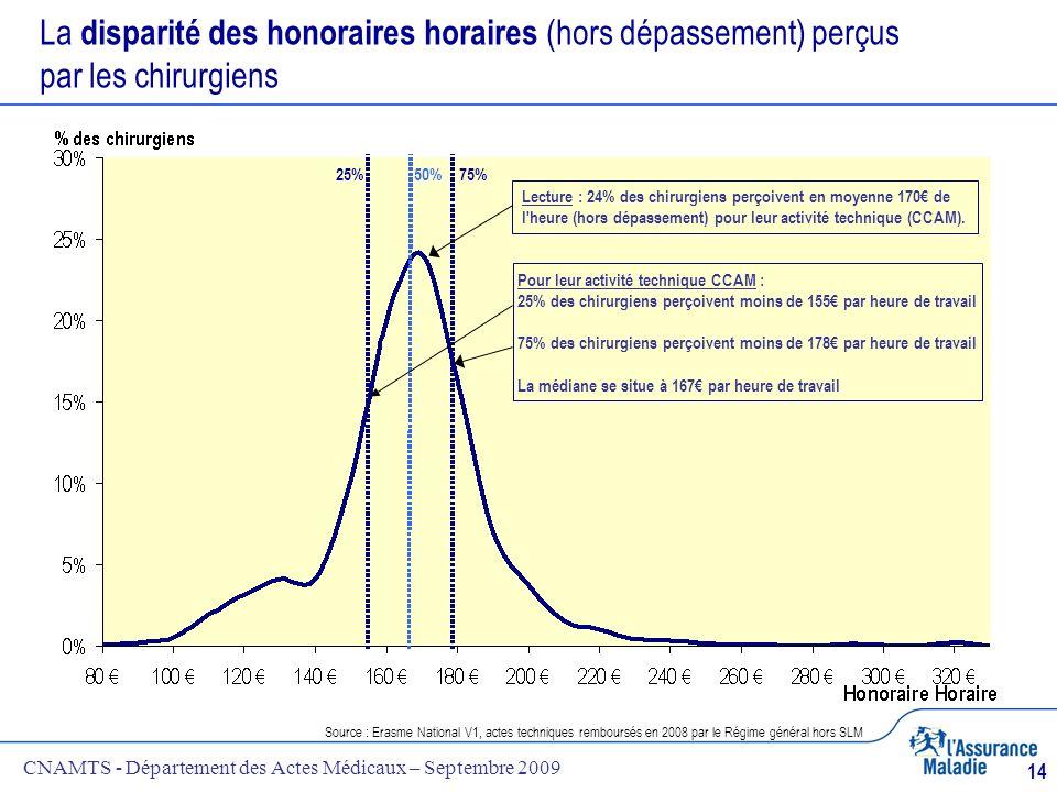 CNAMTS - Département des Actes Médicaux – Septembre 2009 14 La disparité des honoraires horaires (hors dépassement) perçus par les chirurgiens Source