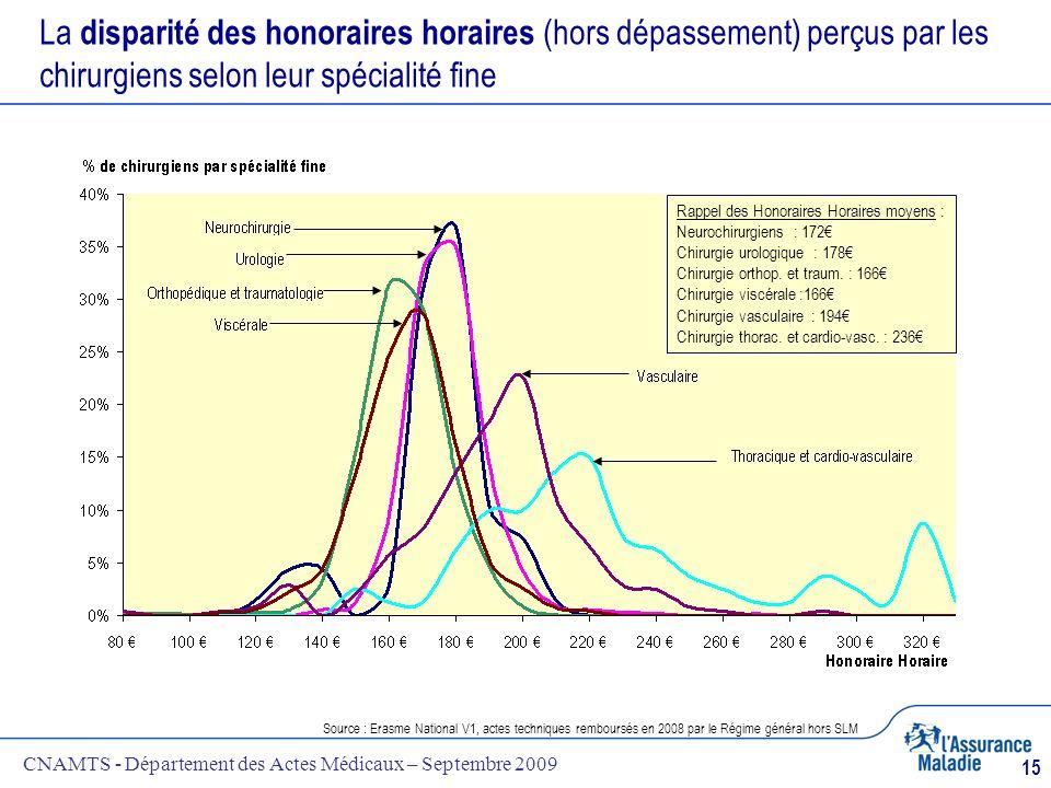 CNAMTS - Département des Actes Médicaux – Septembre 2009 15 La disparité des honoraires horaires (hors dépassement) perçus par les chirurgiens selon l