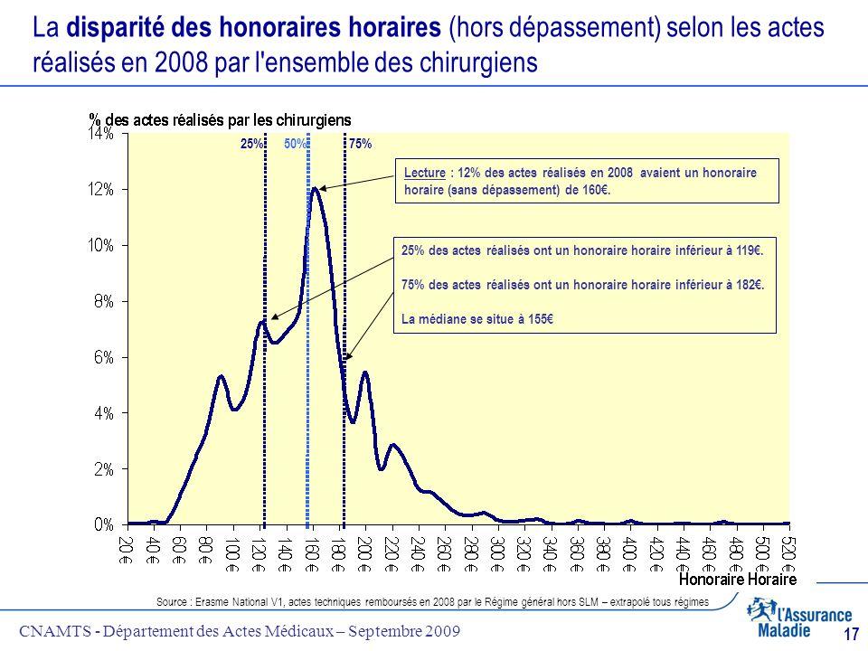CNAMTS - Département des Actes Médicaux – Septembre 2009 17 La disparité des honoraires horaires (hors dépassement) selon les actes réalisés en 2008 p