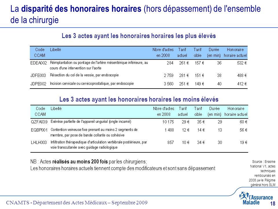 CNAMTS - Département des Actes Médicaux – Septembre 2009 18 La disparité des honoraires horaires (hors dépassement) de l'ensemble de la chirurgie NB :