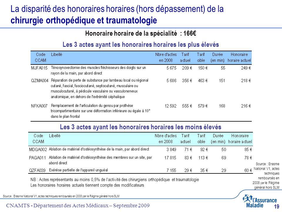 CNAMTS - Département des Actes Médicaux – Septembre 2009 19 La disparité des honoraires horaires (hors dépassement) de la chirurgie orthopédique et tr