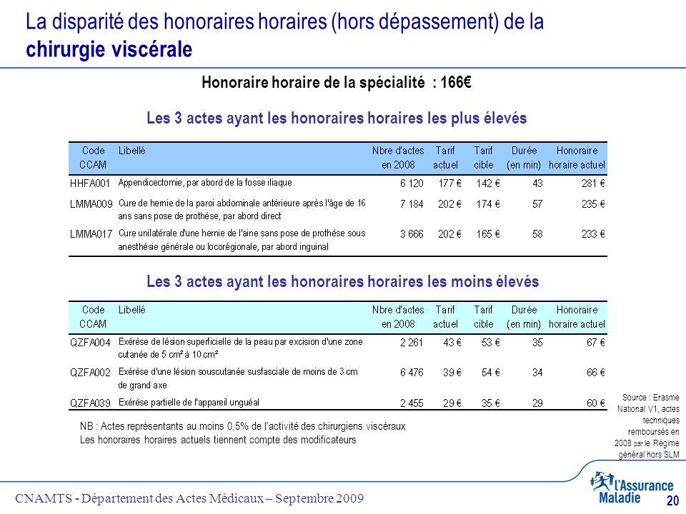 CNAMTS - Département des Actes Médicaux – Septembre 2009 20 La disparité des honoraires horaires (hors dépassement) de la chirurgie viscérale NB : Act