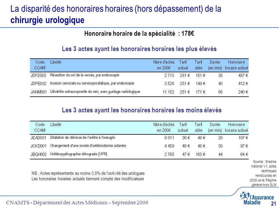CNAMTS - Département des Actes Médicaux – Septembre 2009 21 La disparité des honoraires horaires (hors dépassement) de la chirurgie urologique NB : Ac