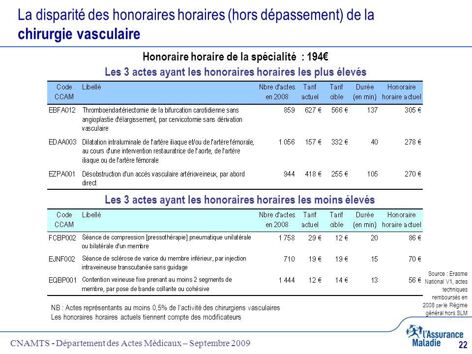 CNAMTS - Département des Actes Médicaux – Septembre 2009 22 La disparité des honoraires horaires (hors dépassement) de la chirurgie vasculaire NB : Ac