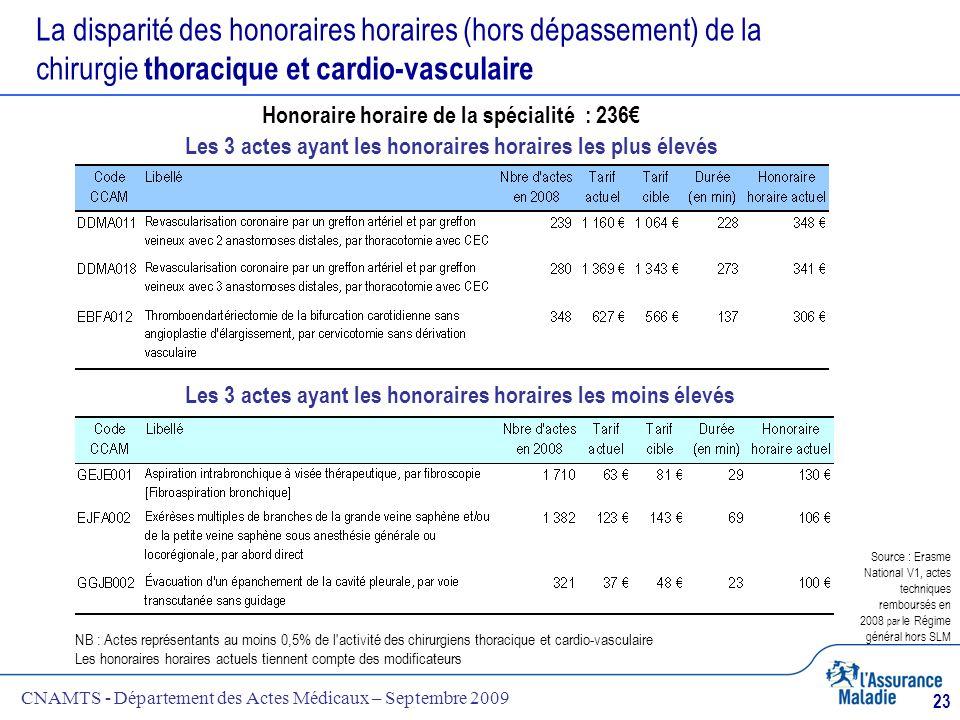 CNAMTS - Département des Actes Médicaux – Septembre 2009 23 La disparité des honoraires horaires (hors dépassement) de la chirurgie thoracique et card