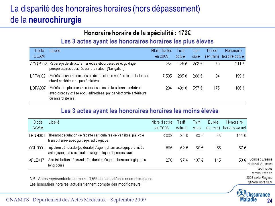 CNAMTS - Département des Actes Médicaux – Septembre 2009 24 La disparité des honoraires horaires (hors dépassement) de la neurochirurgie NB : Actes re