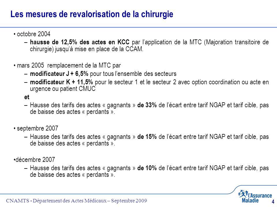 CNAMTS - Département des Actes Médicaux – Septembre 2009 4 Les mesures de revalorisation de la chirurgie octobre 2004 – hausse de 12,5% des actes en K