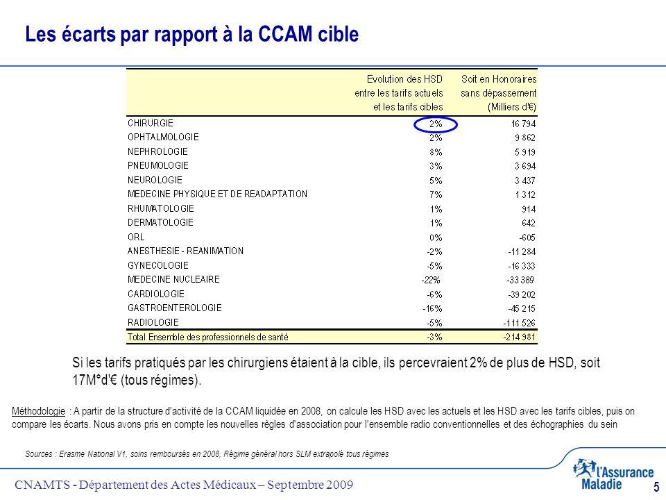 CNAMTS - Département des Actes Médicaux – Septembre 2009 5 Les écarts par rapport à la CCAM cible Sources : Erasme National V1, soins remboursés en 20