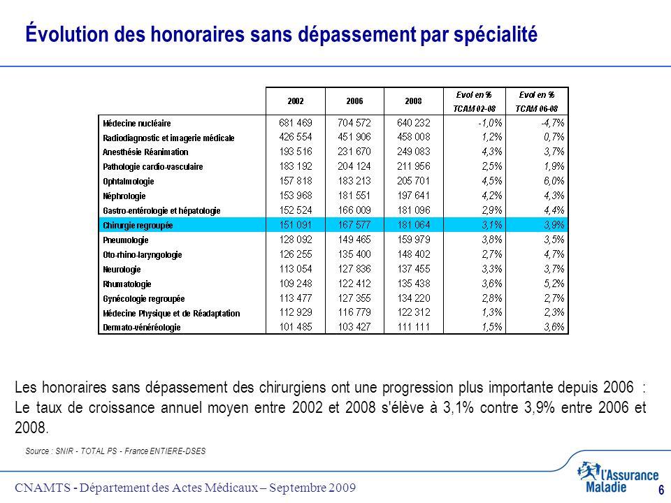CNAMTS - Département des Actes Médicaux – Septembre 2009 6 Évolution des honoraires sans dépassement par spécialité Source : SNIR - TOTAL PS - France