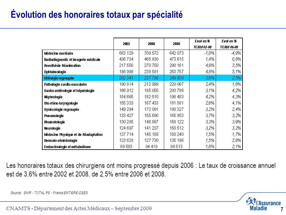 CNAMTS - Département des Actes Médicaux – Septembre 2009 7 Évolution des honoraires totaux par spécialité Source : SNIR - TOTAL PS - France ENTIERE-DS