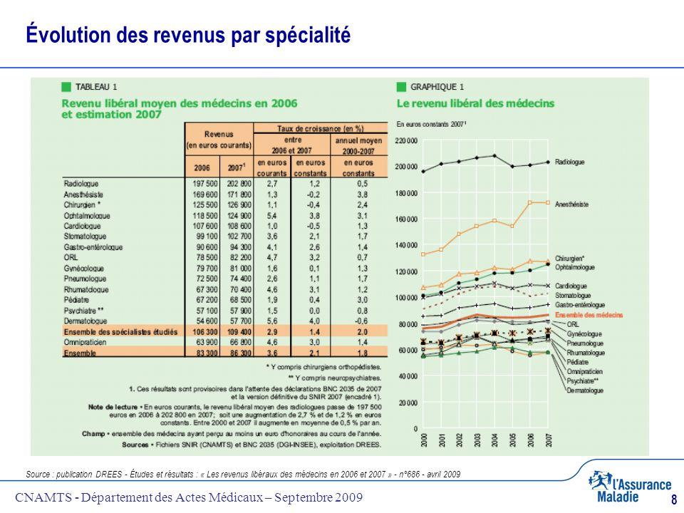 CNAMTS - Département des Actes Médicaux – Septembre 2009 8 Évolution des revenus par spécialité Source : publication DREES - Études et résultats : « L
