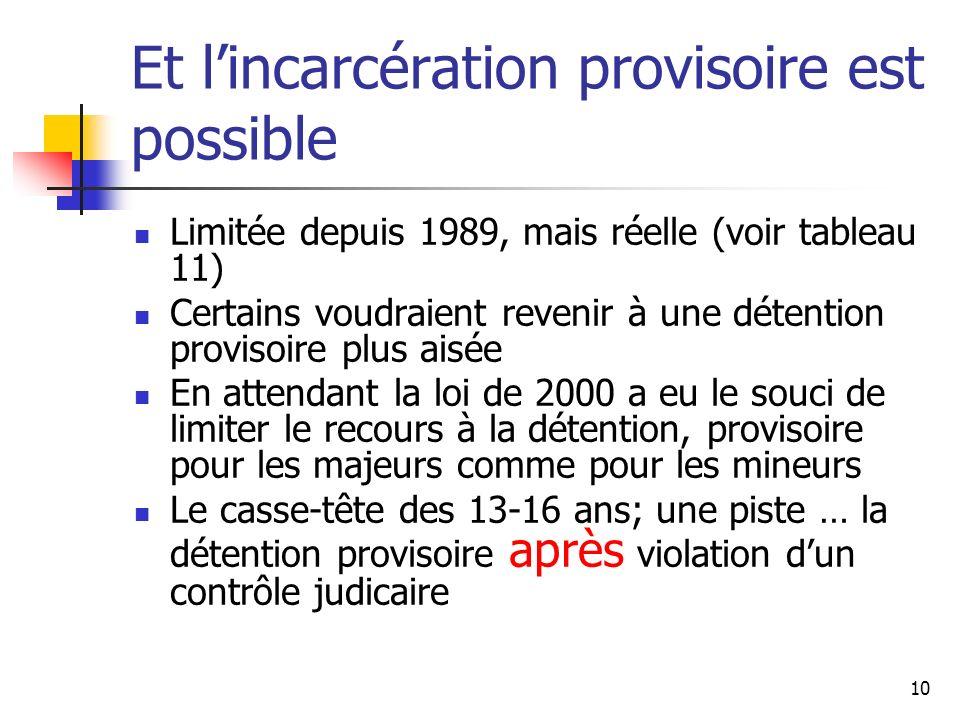 10 Et lincarcération provisoire est possible Limitée depuis 1989, mais réelle (voir tableau 11) Certains voudraient revenir à une détention provisoire