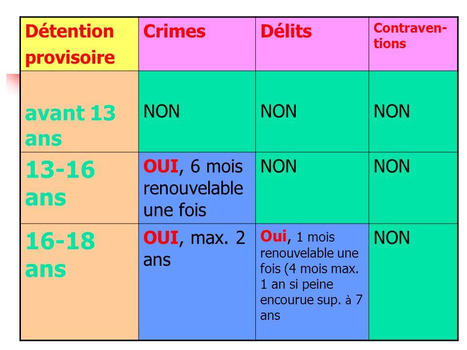 11 Détention provisoire CrimesDélits Contraven- tions avant 13 ans NON 13-16 ans OUI, 6 mois renouvelable une fois NON 16-18 ans OUI, max. 2 ans Oui,