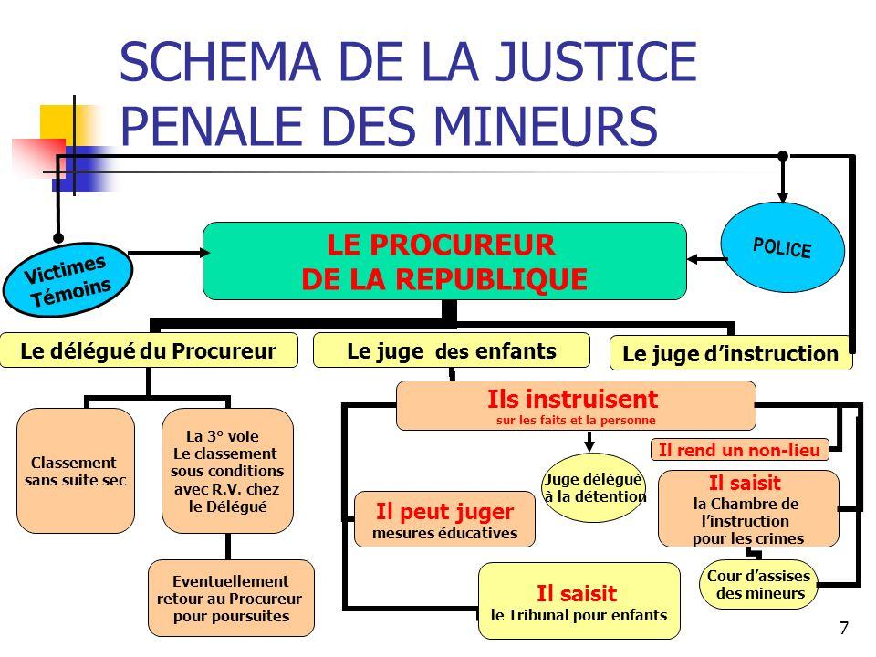 7 SCHEMA DE LA JUSTICE PENALE DES MINEURS Juge délégué à la détention Victimes Témoins POLICE