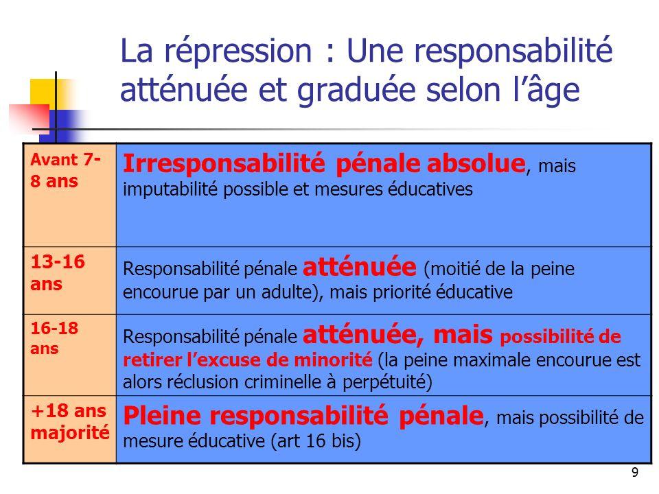 9 La répression : Une responsabilité atténuée et graduée selon lâge Avant 7 - 8 ans Irresponsabilité pénale absolue, mais imputabilité possible et mes
