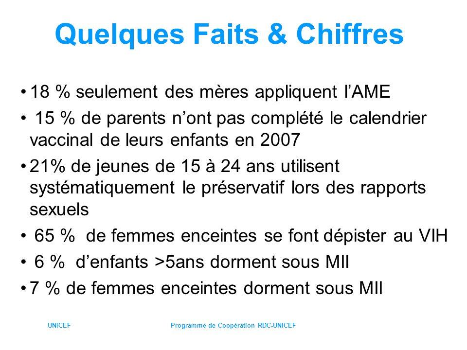 UNICEFProgramme de Coopération RDC-UNICEF Quelques Faits & Chiffres 18 % seulement des mères appliquent lAME 15 % de parents nont pas complété le cale