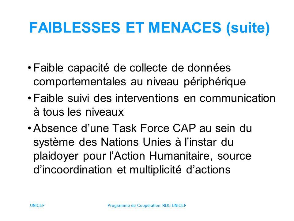 UNICEFProgramme de Coopération RDC-UNICEF FAIBLESSES ET MENACES Faibles capacités en conception, planification et coordination de la Direction nationale de la communication pour la promotion de la santé Déficit en Ressources Humaines qualifiées en communication dans les provinces et districts Absence de points focaux dans la gestion de la CAP les bureaux de terrain (Bureau zone 2)de UNICEF