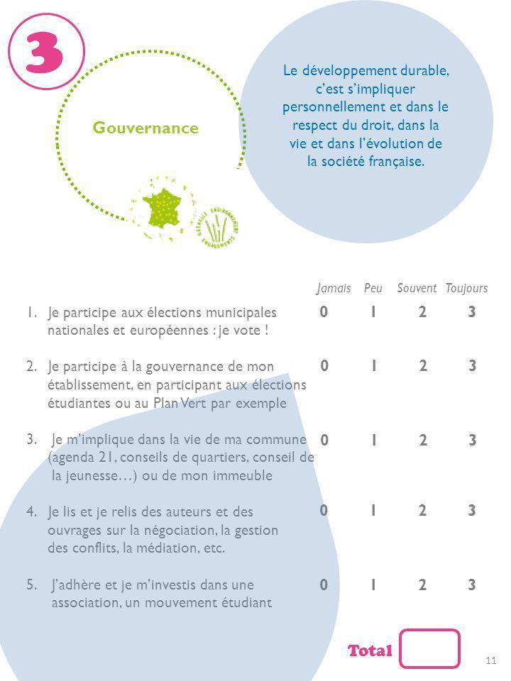Gouvernance Jamais Peu Souvent Toujours 1. Je participe aux élections municipales nationales et européennes : je vote ! 2. Je participe à la gouvernan