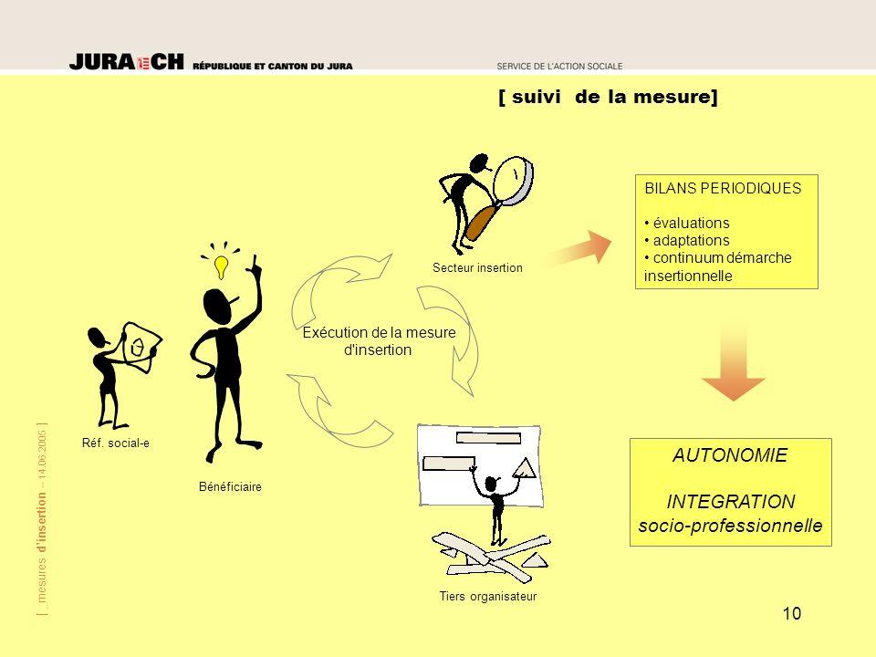 [ _mesures dinsertion – 14.06.2005 ] 10 [ suivi de la mesure] Tiers organisateur Bénéficiaire Réf. social-e Secteur insertion Exécution de la mesure d