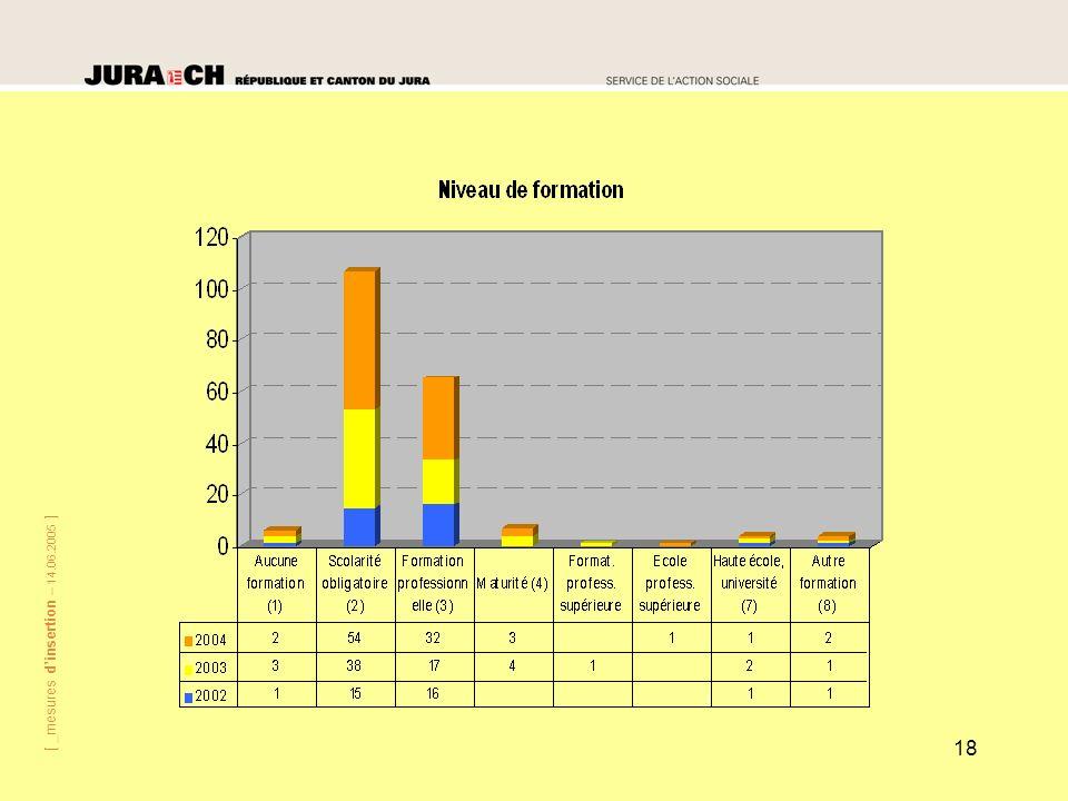[ _mesures dinsertion – 14.06.2005 ] 18