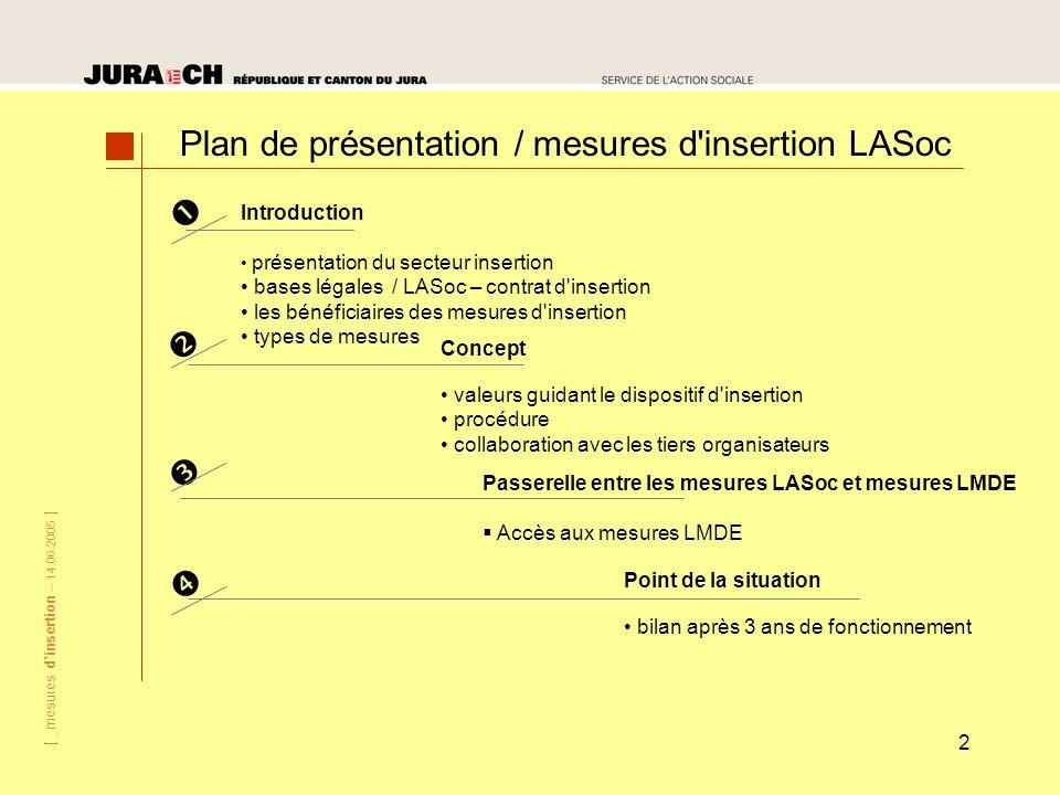 [ _mesures dinsertion – 14.06.2005 ] 2 Introduction présentation du secteur insertion bases légales / LASoc – contrat d'insertion les bénéficiaires de