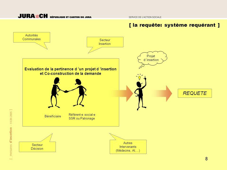 [ _mesures dinsertion – 14.06.2005 ] 8 [ la requête: système requérant ] Bénéficiaire Référent-e social-e SSR ou Patronage Evaluation de la pertinence
