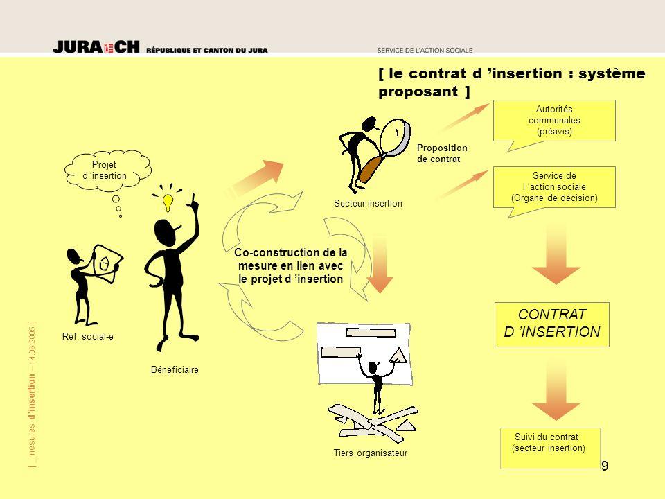 [ _mesures dinsertion – 14.06.2005 ] 9 [ le contrat d insertion : système proposant ] Tiers organisateur Secteur insertion Co-construction de la mesur