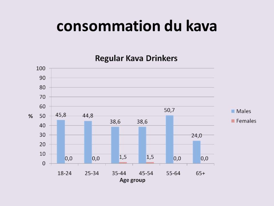 consommation du kava