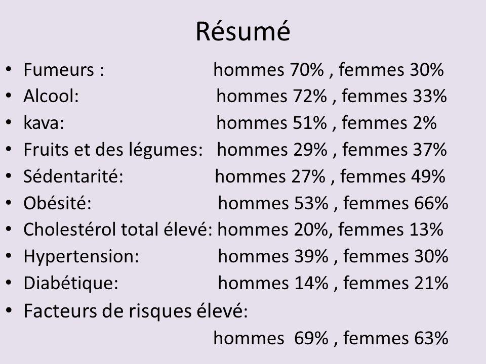 Résumé Fumeurs : hommes 70%, femmes 30% Alcool: hommes 72%, femmes 33% kava: hommes 51%, femmes 2% Fruits et des légumes: hommes 29%, femmes 37% Séden