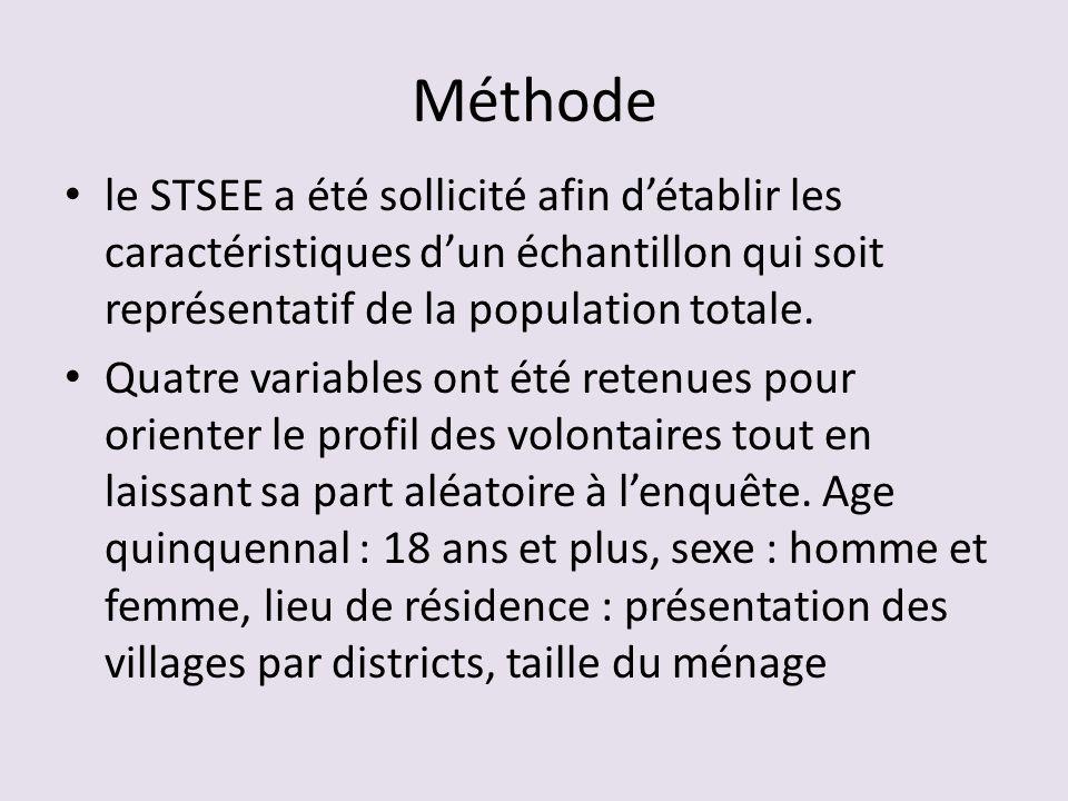 Méthode le STSEE a été sollicité afin détablir les caractéristiques dun échantillon qui soit représentatif de la population totale. Quatre variables o