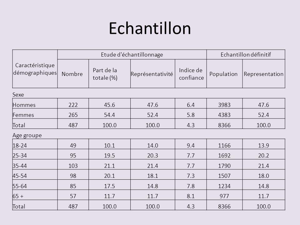 Echantillon Caractéristique démographiques Etude d'échantillonnageEchantillon définitif Nombre Part de la totale (%) Représentativité Indice de confia