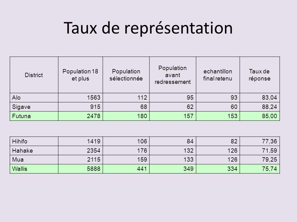 Taux de représentation District Population 18 et plus Population sélectionnée Population avant redressement echantillon final retenu Taux de réponse A