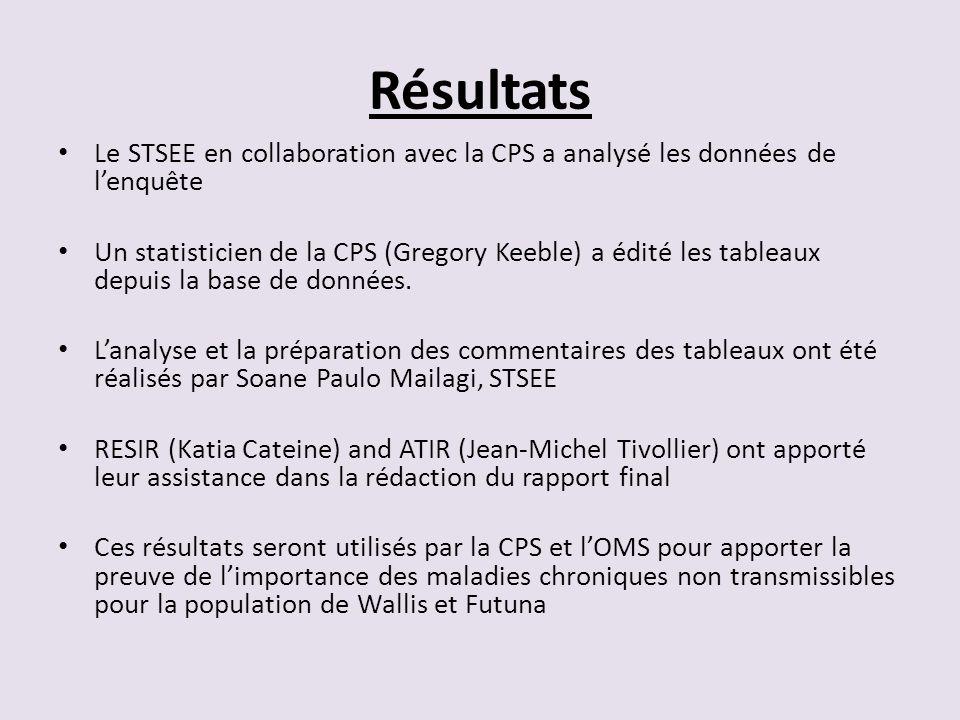 Résultats Le STSEE en collaboration avec la CPS a analysé les données de lenquête Un statisticien de la CPS (Gregory Keeble) a édité les tableaux depu