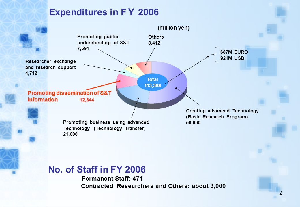 1 Operation of JST Creating advance technology (Basic Research) Promoting business using advanced technology (Technology Transfer) Promoting dissemina