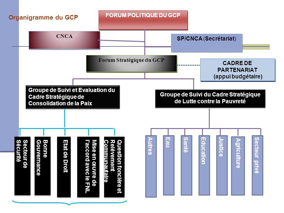 FORUM POLITIQUE DU GCP SP/CNCA (Secrétariat) Forum Stratégique du GCP CADRE DE PARTENARIAT (appui budgétaire) Groupe de Suivi et Evaluation du Cadre S