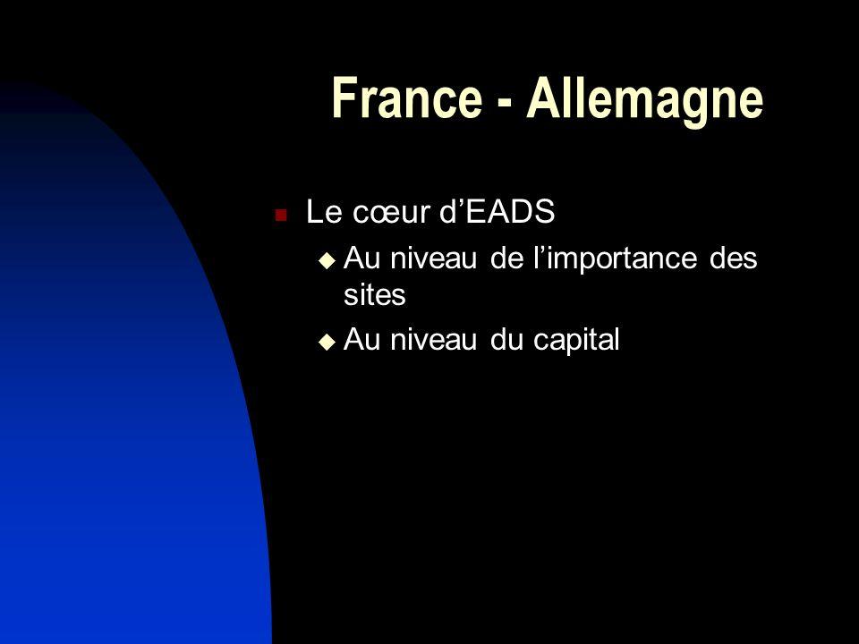 France - Allemagne Le cœur dEADS Au niveau de limportance des sites Au niveau du capital