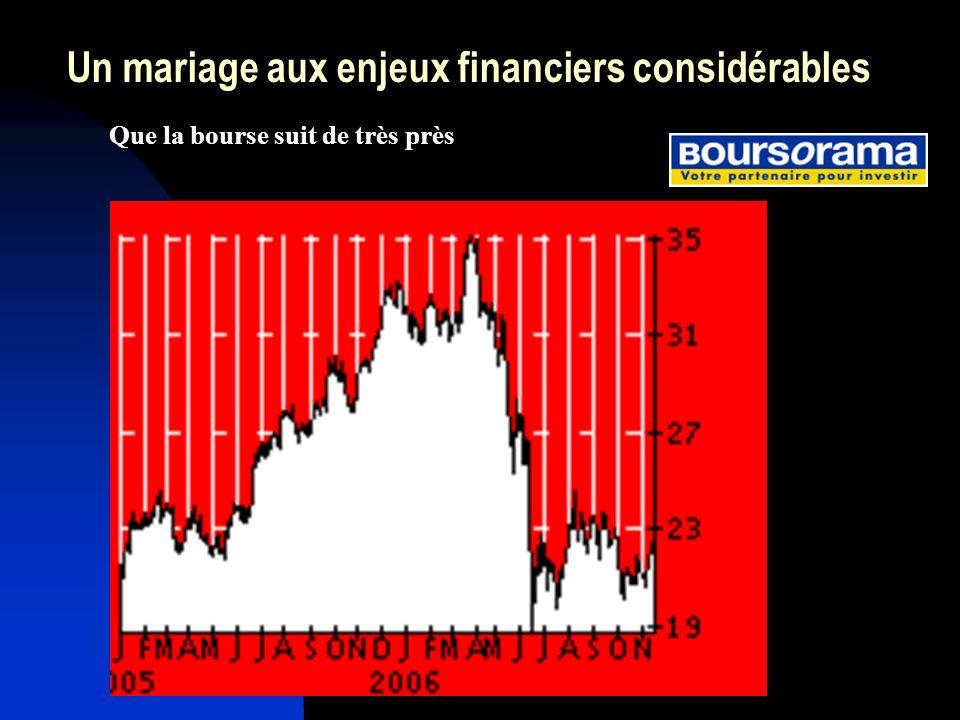 Un mariage aux enjeux financiers considérables Que la bourse suit de très près
