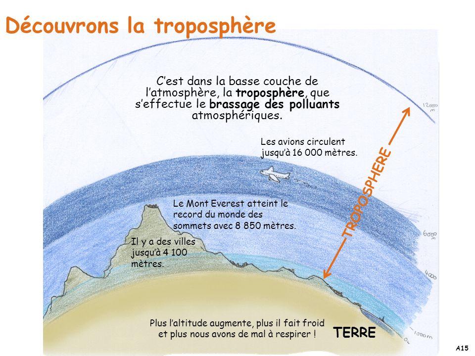 Découvrons la troposphère TROPOSPHERE Les avions circulent jusquà 16 000 mètres. Cest dans la basse couche de latmosphère, la troposphère, que seffect