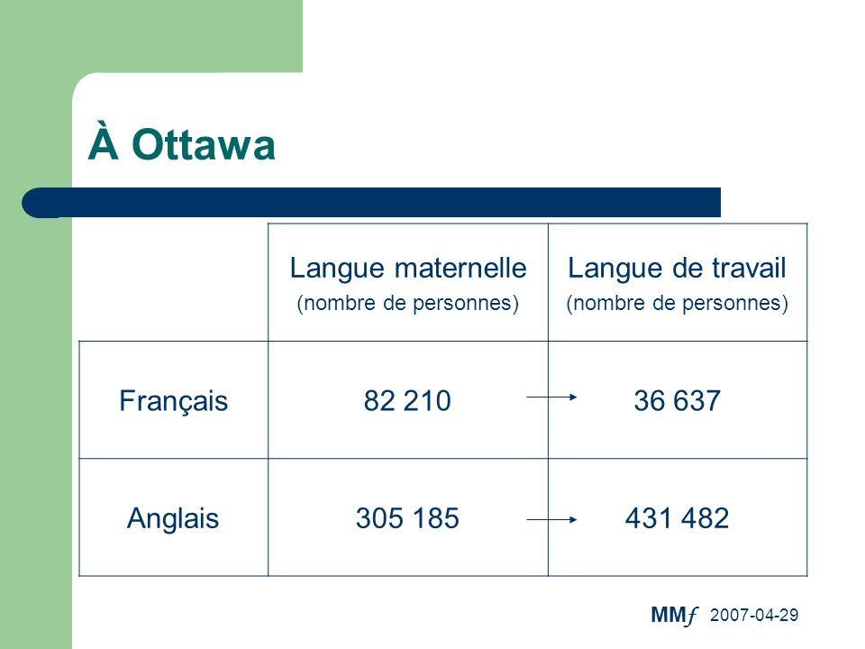 MM f 2007-04-29 À Ottawa Langue maternelle (nombre de personnes) Langue de travail (nombre de personnes) Français82 21036 637 Anglais305 185431 482